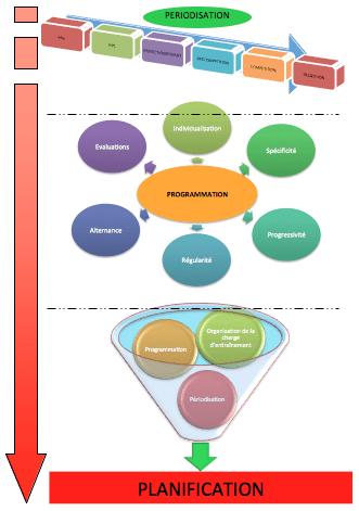 schéma de planification