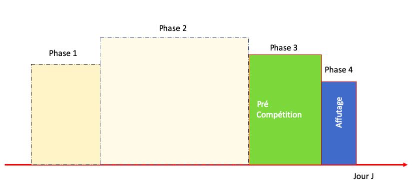 Planification entrainement vélo 3